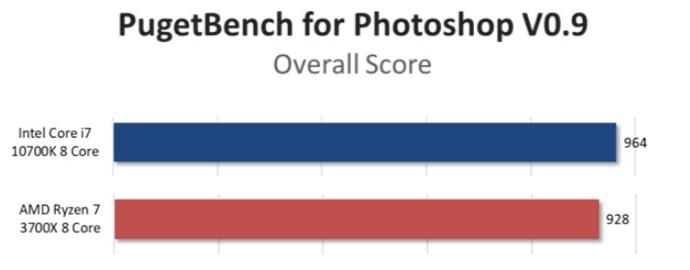 Miglior CPU per Photoshop